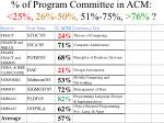 of program committee in acm 25 26 50 51 75 761