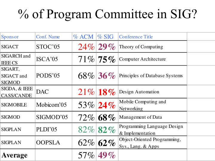 % of Program Committee in SIG?