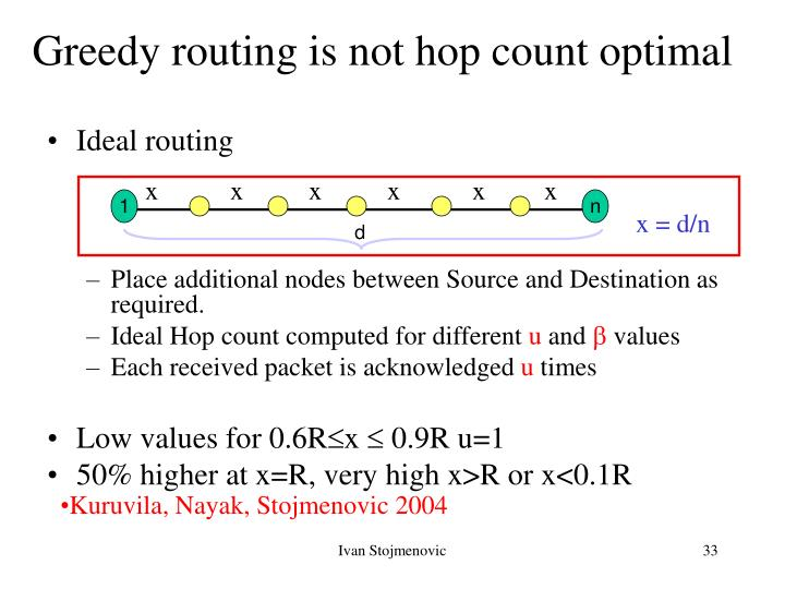 Greedy routing is not hop count optimal