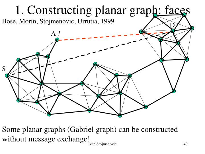 1. Constructing planar graph: faces