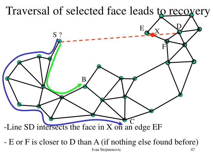 Traversal of selected face leads to recovery