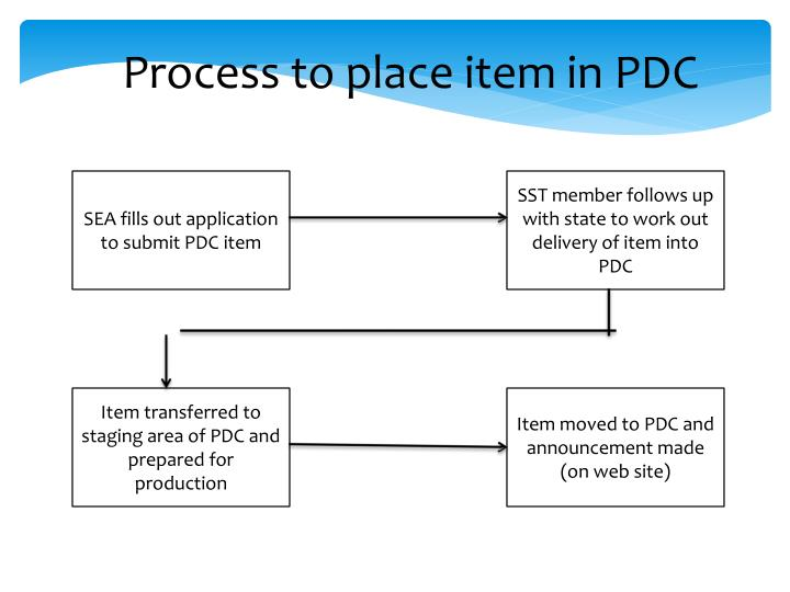 Process to place item in PDC