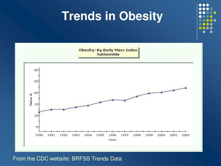 Trends in Obesity
