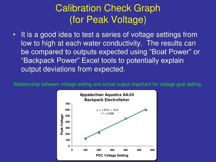 Calibration Check Graph