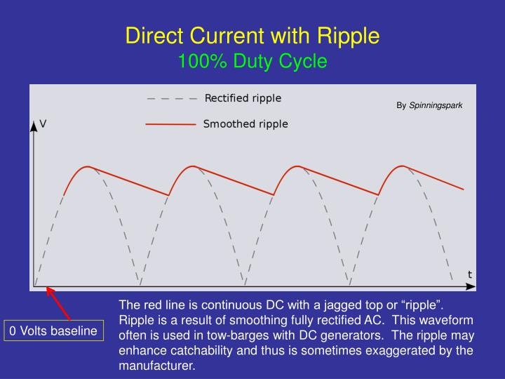 Direct Current with Ripple