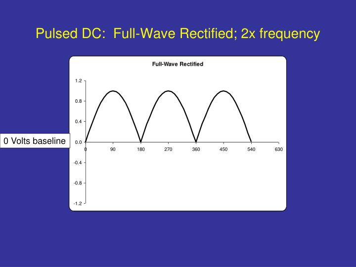 Pulsed DC:  Full-Wave Rectified; 2x frequency