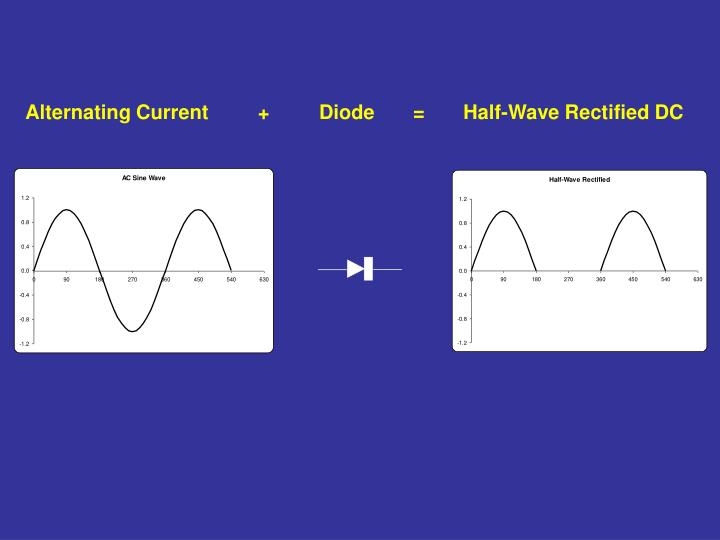 Alternating Current         +         Diode       =       Half-Wave Rectified DC