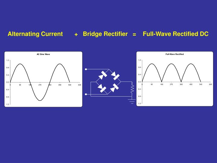 Alternating Current       +   Bridge Rectifier   =    Full-Wave Rectified DC