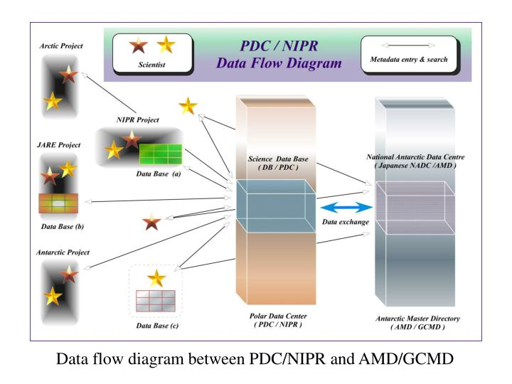 Data flow diagram between PDC/NIPR and AMD/GCMD