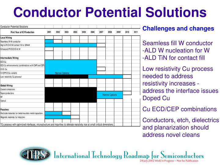 Conductor Potential Solutions