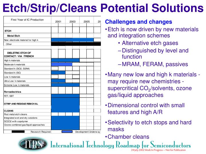 Etch/Strip/Cleans Potential Solutions