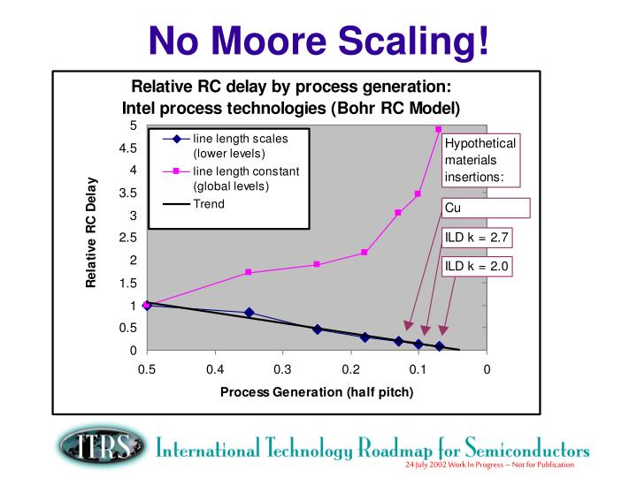 No Moore Scaling!