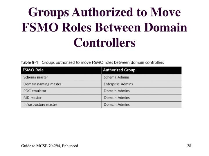 Groups Authorized to Move FSMO Roles Between Domain Controllers