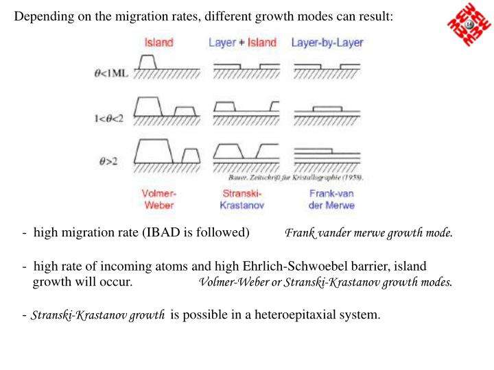 Depending on the migration rates, different growth modes can result: