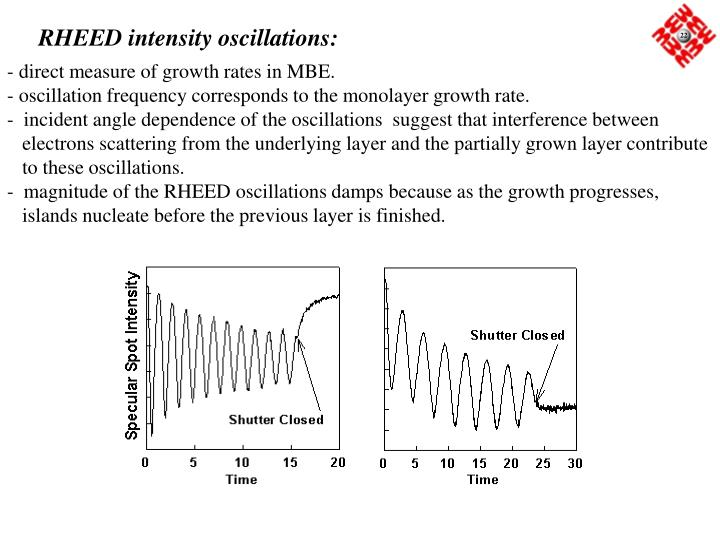 RHEED intensity oscillations: