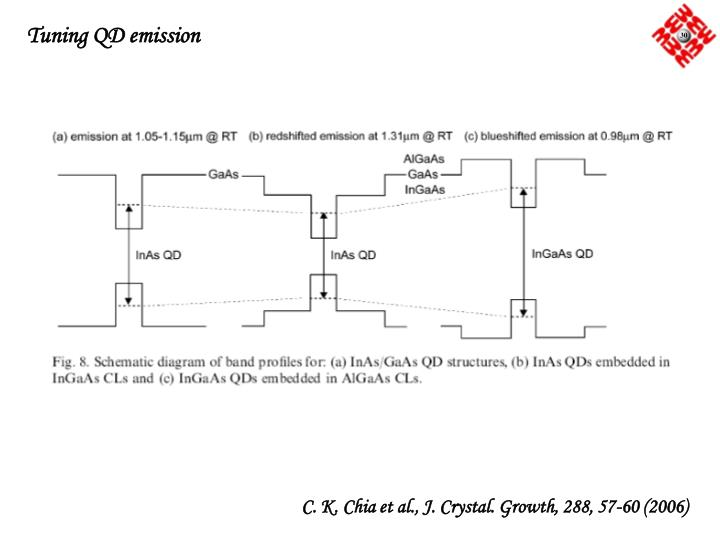 Tuning QD emission