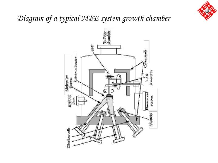 Diagram of a typical MBE system growth chamber