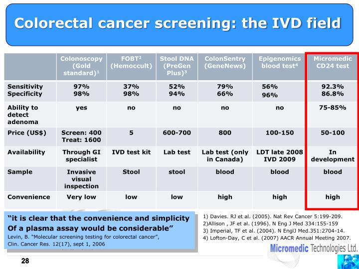 Colorectal cancer screening: the IVD field