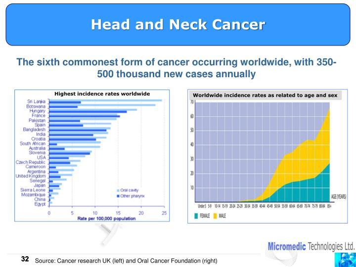 Highest incidence rates worldwide