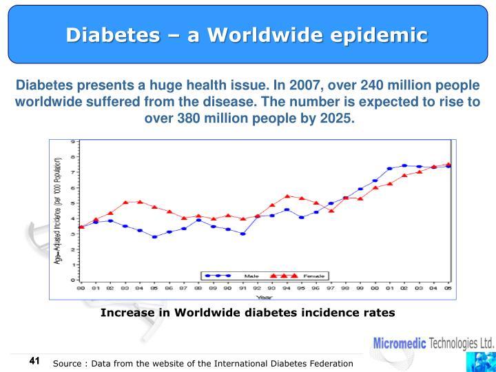 Diabetes – a Worldwide epidemic