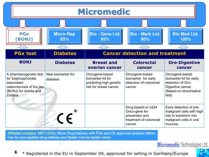 Micromedic