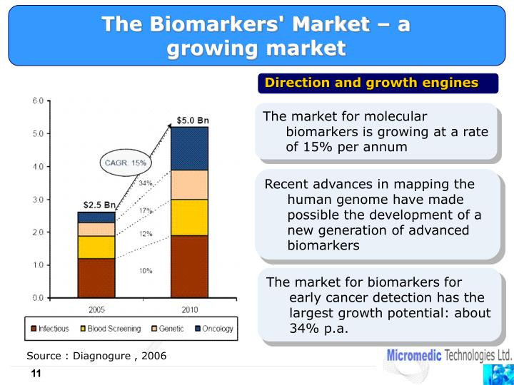 The Biomarkers' Market – a growing market