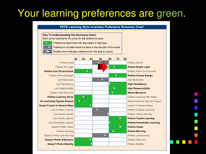 Your learning preferences are