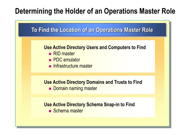 Determining the Holder of an Operations Master Role