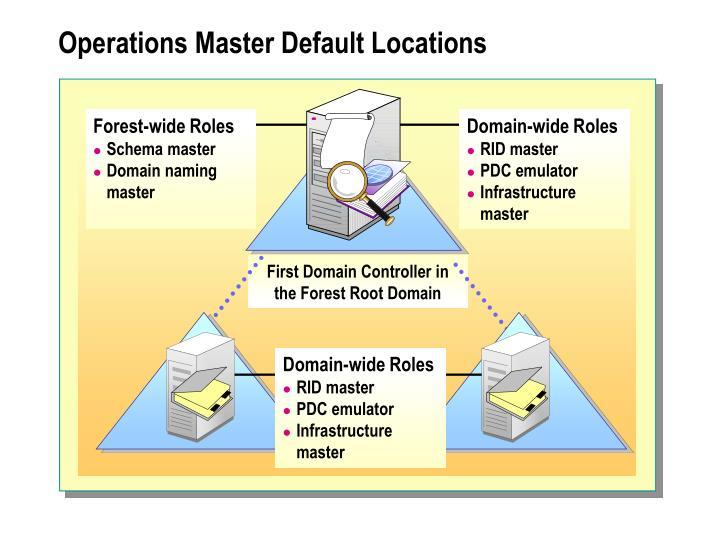 Operations Master Default Locations