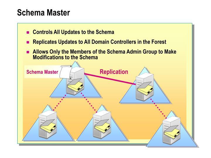 Schema Master