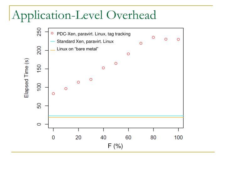 Application-Level Overhead