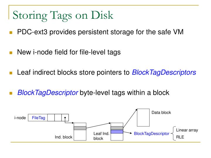 Storing Tags on Disk