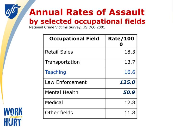 Annual Rates of Assault