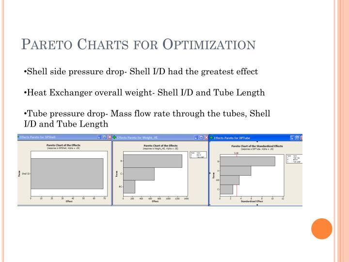 Pareto Charts for Optimization