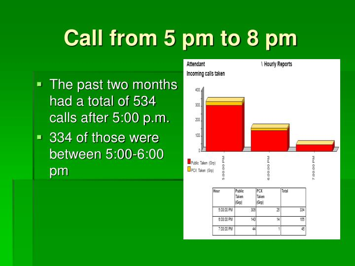 Call from 5 pm to 8 pm