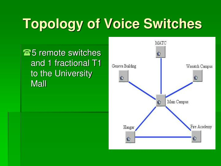 Topology of Voice Switches