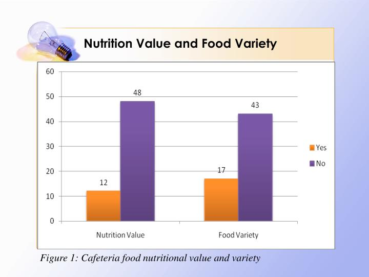 Nutrition Value and Food Variety