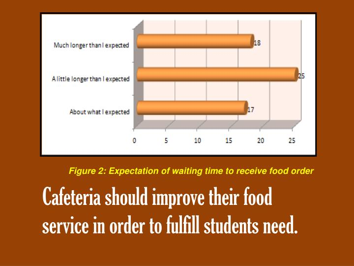 Figure 2: Expectation of waiting time to receive food order