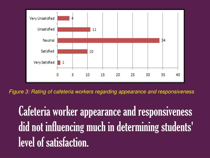 Figure 3: Rating of cafeteria workers regarding appearance and responsiveness