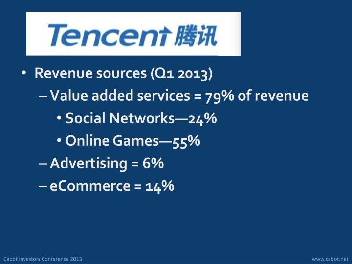 Revenue sources (Q1 2013)