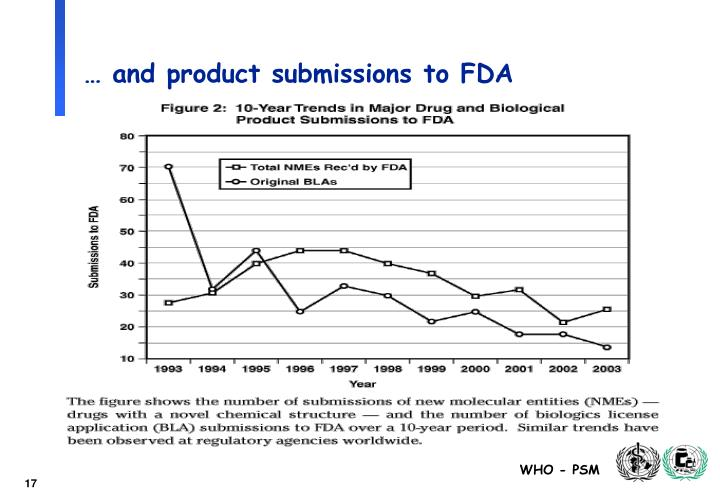 … and product submissions to FDA