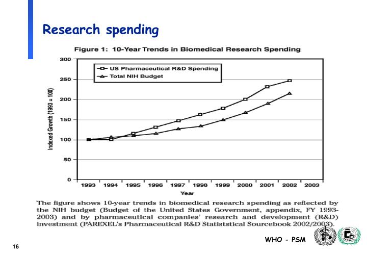 Research spending