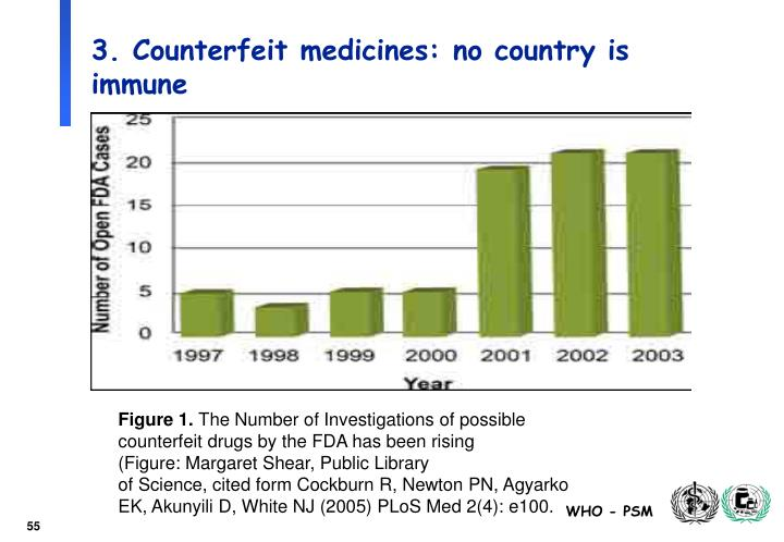 3. Counterfeit medicines: no country is immune