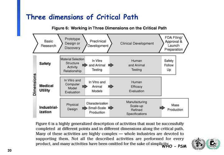 Three dimensions of Critical Path