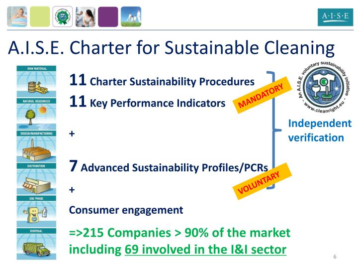 A.I.S.E. Charter for Sustainable Cleaning