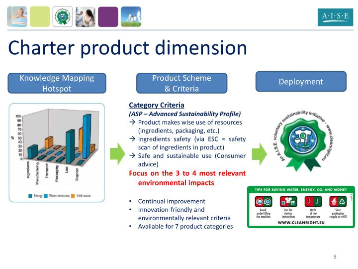 Charter product dimension