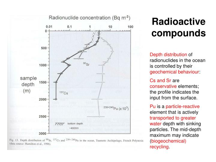 Radioactive compounds