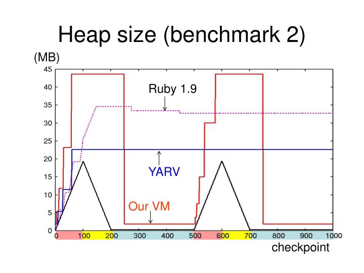 Heap size (benchmark 2)