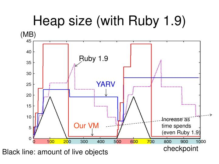 Heap size (with Ruby 1.9)