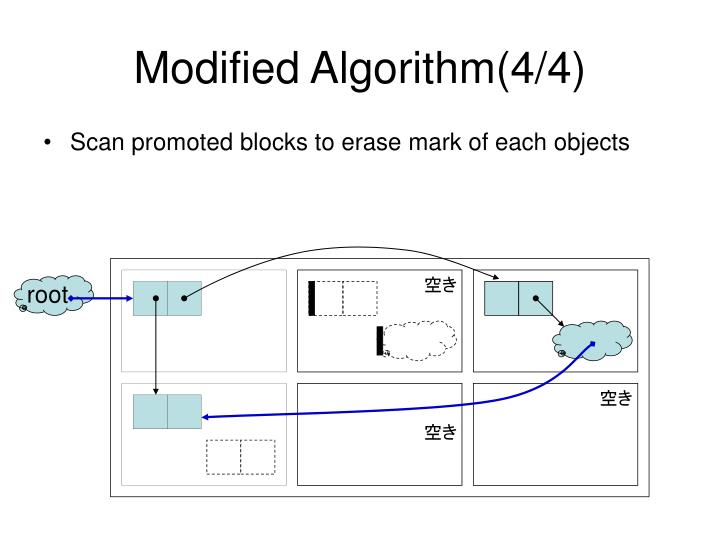 Modified Algorithm(4/4)